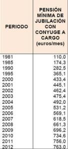 evolucion_pensiones_minimas
