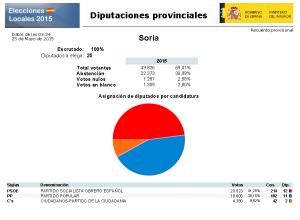 2015_resultados_diputacion_soria